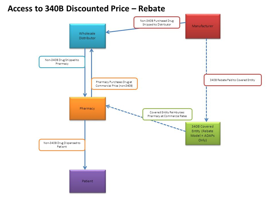 Access to 340B Discounted Price – Rebate