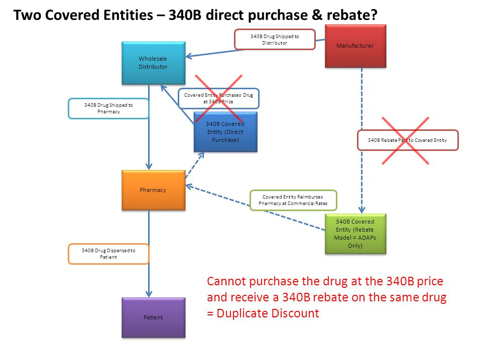 Two Covered Entities – 340B direct purchase & rebate