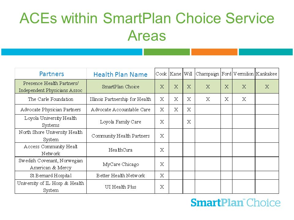 ACEs within SmartPlan Choice Service Areas