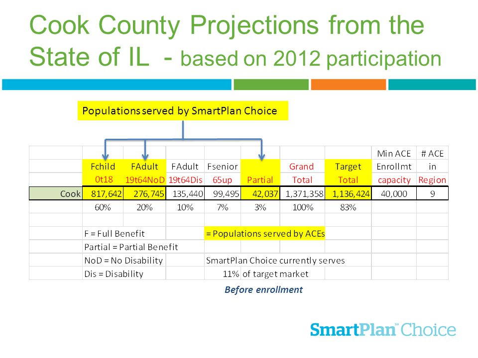 Cook County Projections from the State of IL - based on 2012 participation