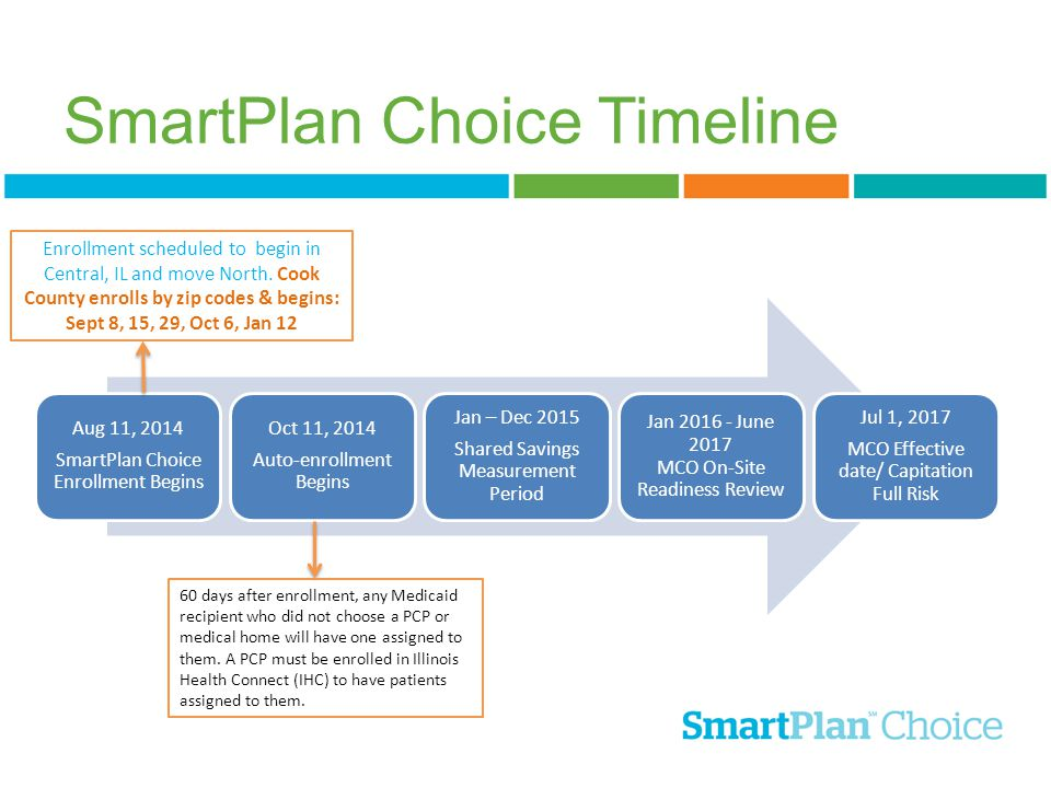 SmartPlan Choice Timeline