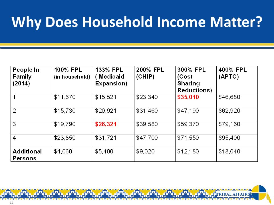 Why Does Household Income Matter
