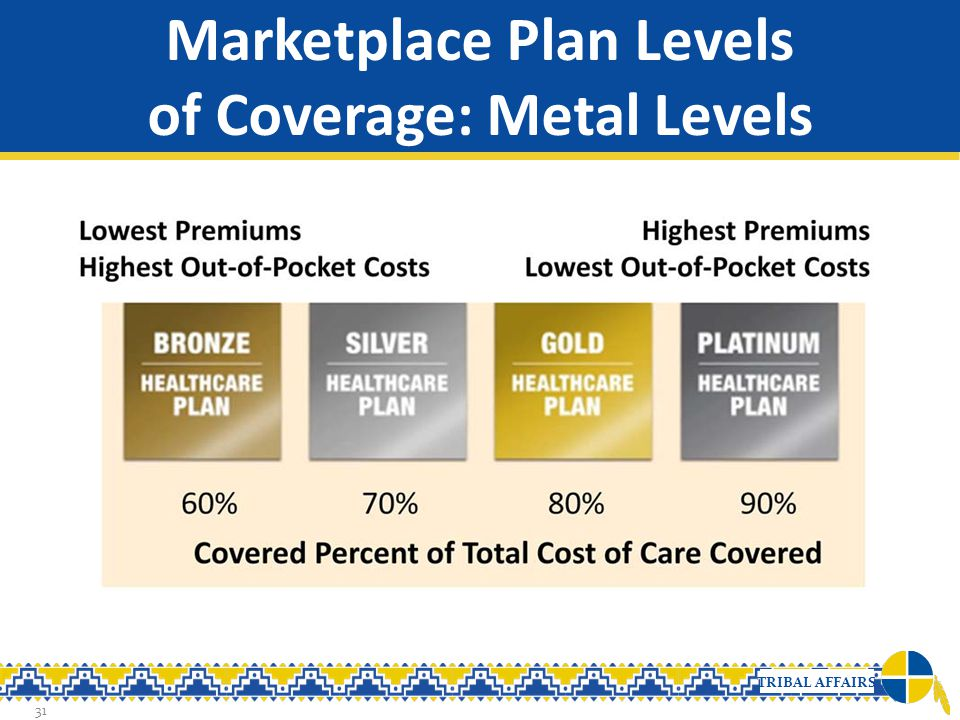Marketplace Plan Levels of Coverage: Metal Levels