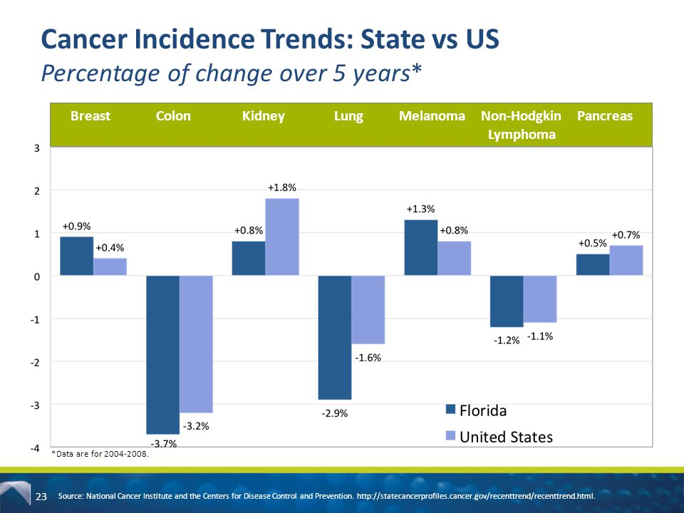 Cancer Incidence Trends: State vs US Percentage of change over 5 years*