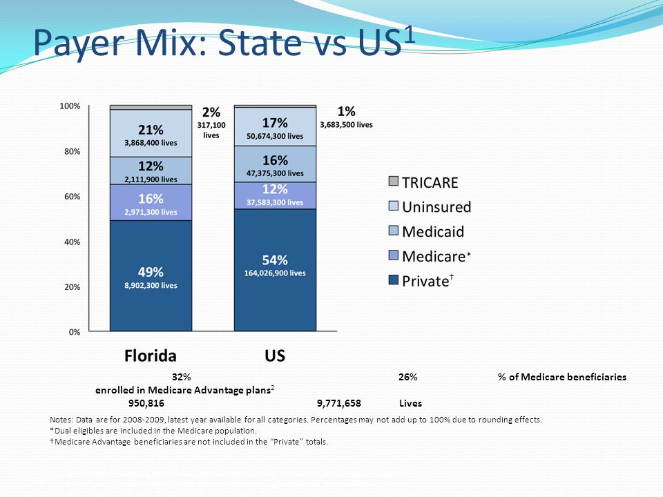 Payer Mix: State vs US1 * †