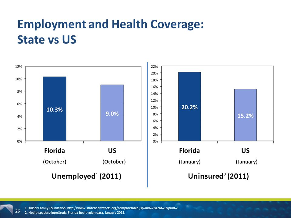 Employment and Health Coverage: State vs US