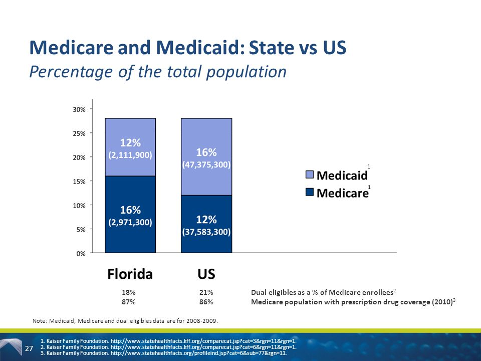 Medicare and Medicaid: State vs US Percentage of the total population