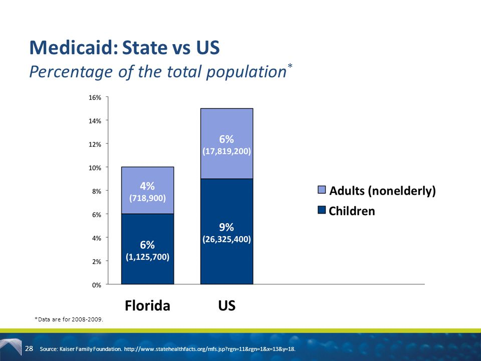 Medicaid: State vs US Percentage of the total population*