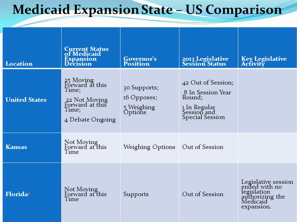 Medicaid Expansion State – US Comparison