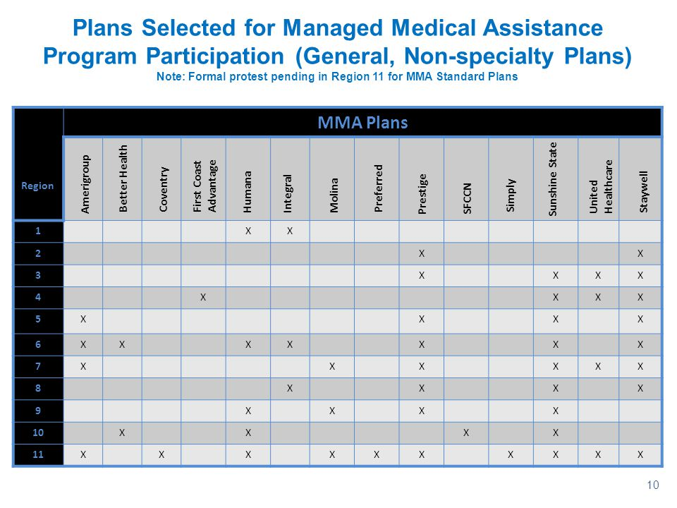 Plans Selected for Managed Medical Assistance Program Participation (General, Non-specialty Plans) Note: Formal protest pending in Region 11 for MMA Standard Plans