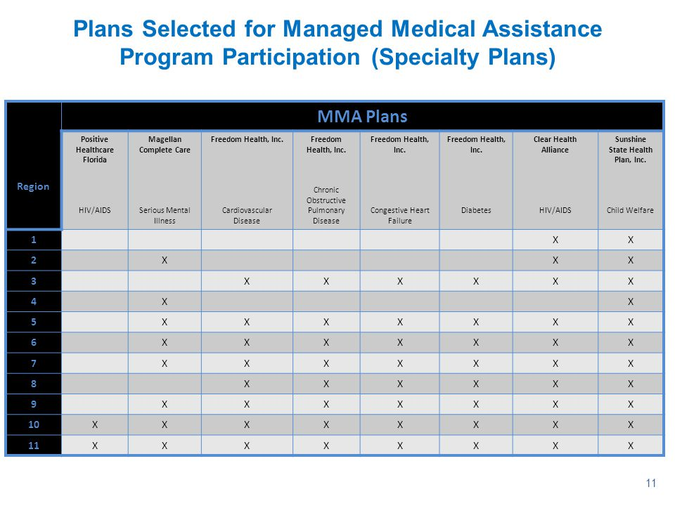 Plans Selected for Managed Medical Assistance Program Participation (Specialty Plans)