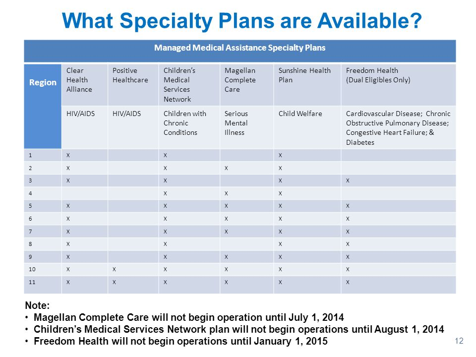 What Specialty Plans are Available