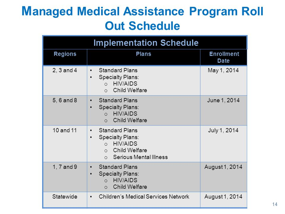 Managed Medical Assistance Program Roll Out Schedule