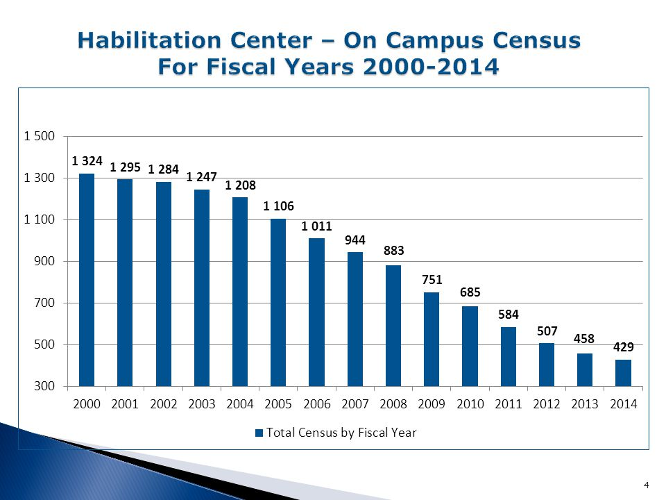 Habilitation Center – On Campus Census For Fiscal Years 2000-2014