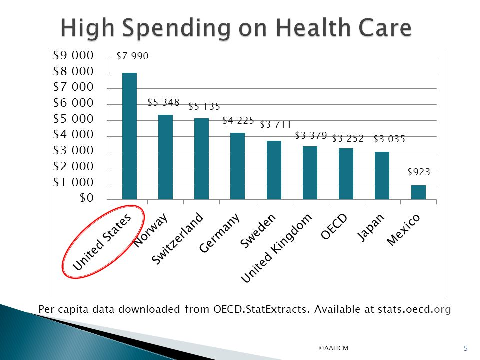 High Spending on Health Care