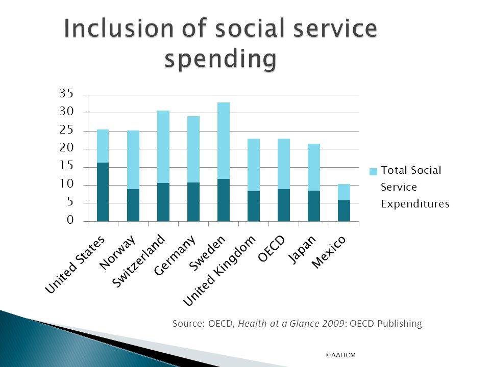 Inclusion of social service spending