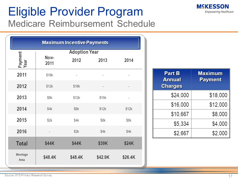 Eligible Provider Program Medicare Reimbursement Schedule
