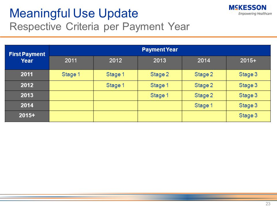 Meaningful Use Update Respective Criteria per Payment Year