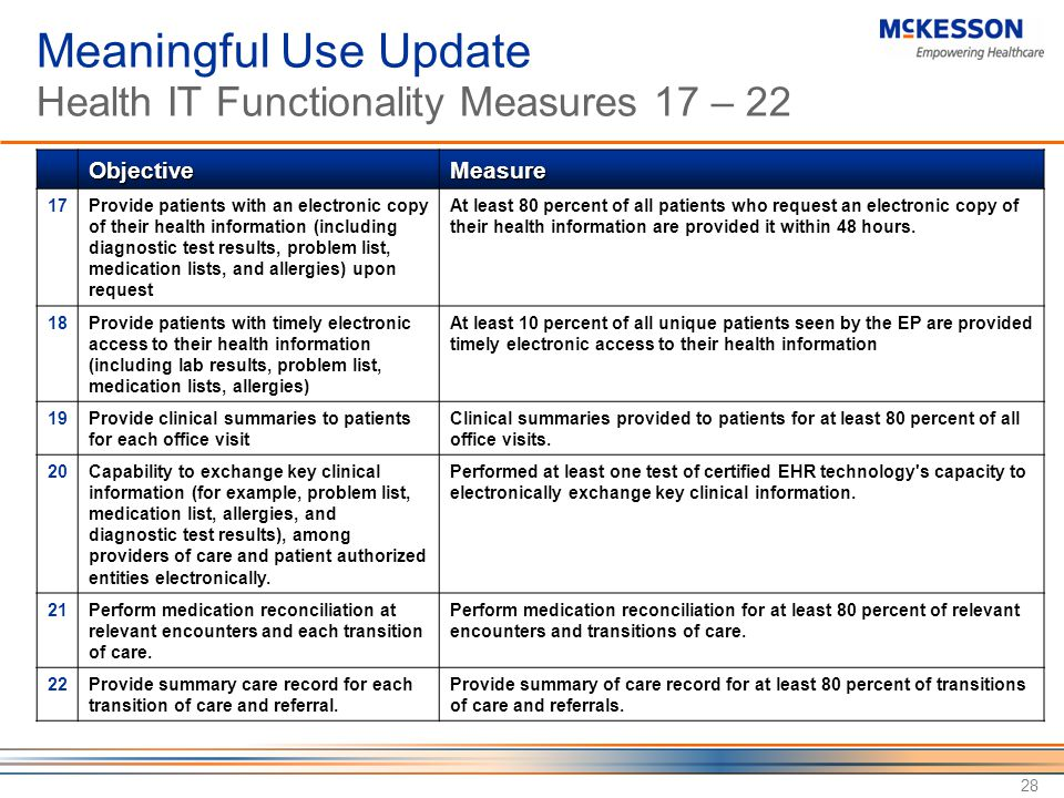 Meaningful Use Update Health IT Functionality Measures 17 – 22