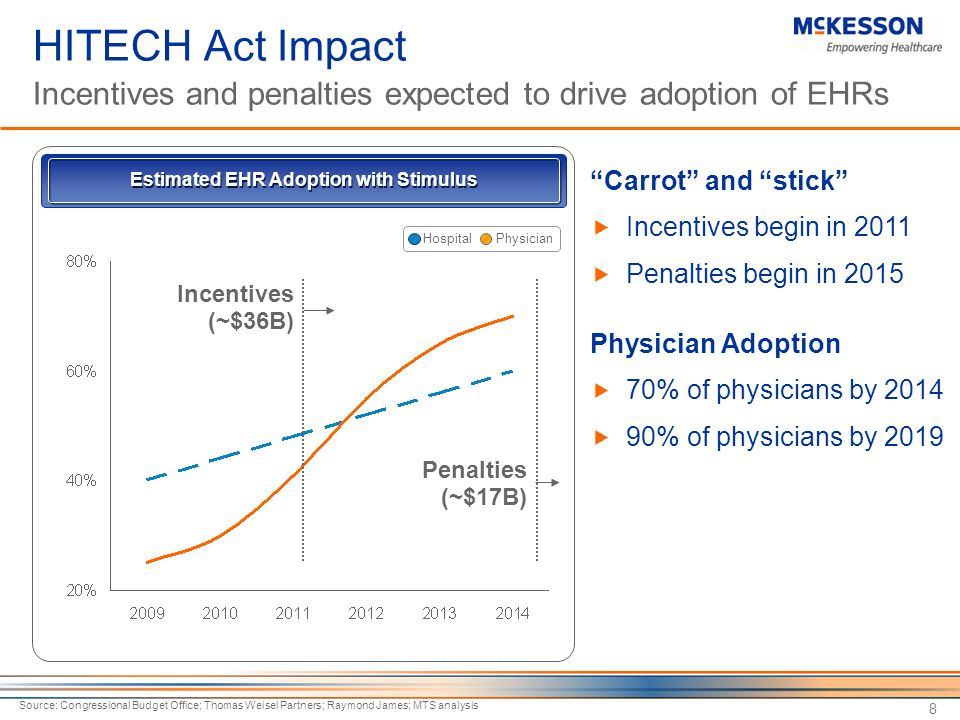Estimated EHR Adoption with Stimulus