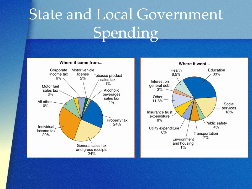 State and Local Government Spending