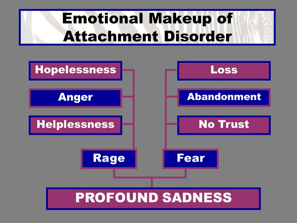 Emotional Makeup of Attachment Disorder