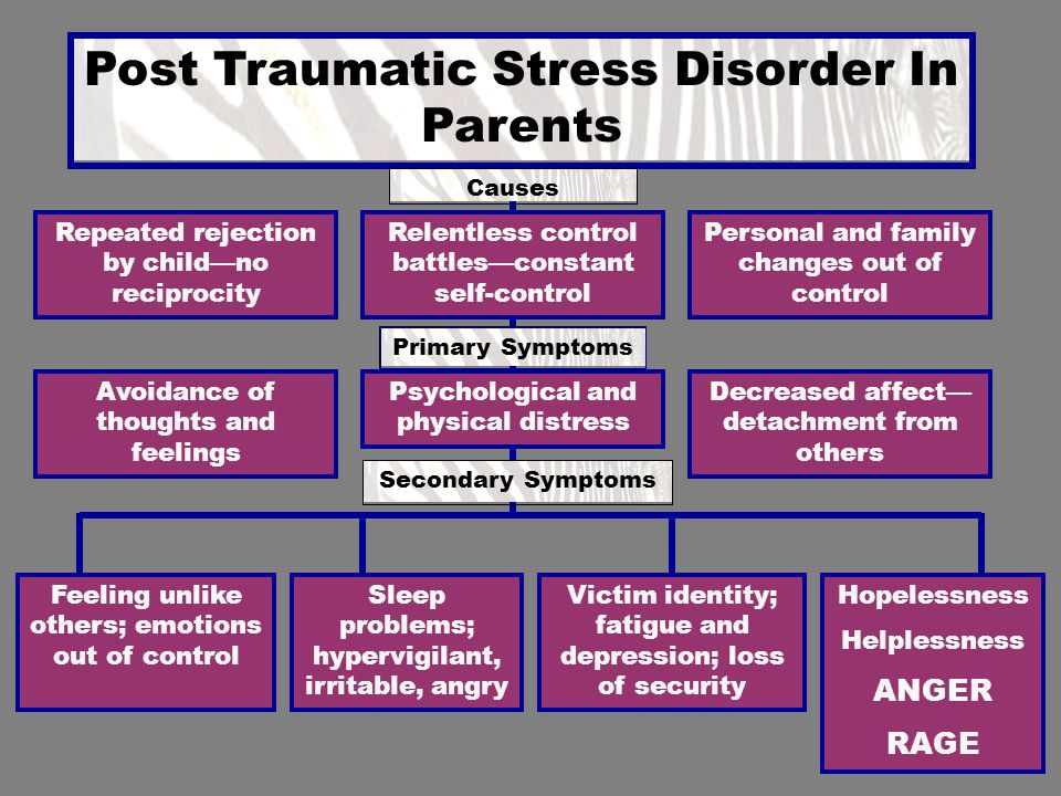 Post Traumatic Stress Disorder In Parents