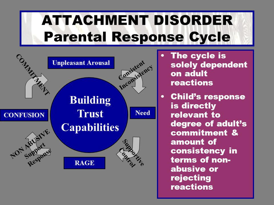 ATTACHMENT DISORDER Parental Response Cycle
