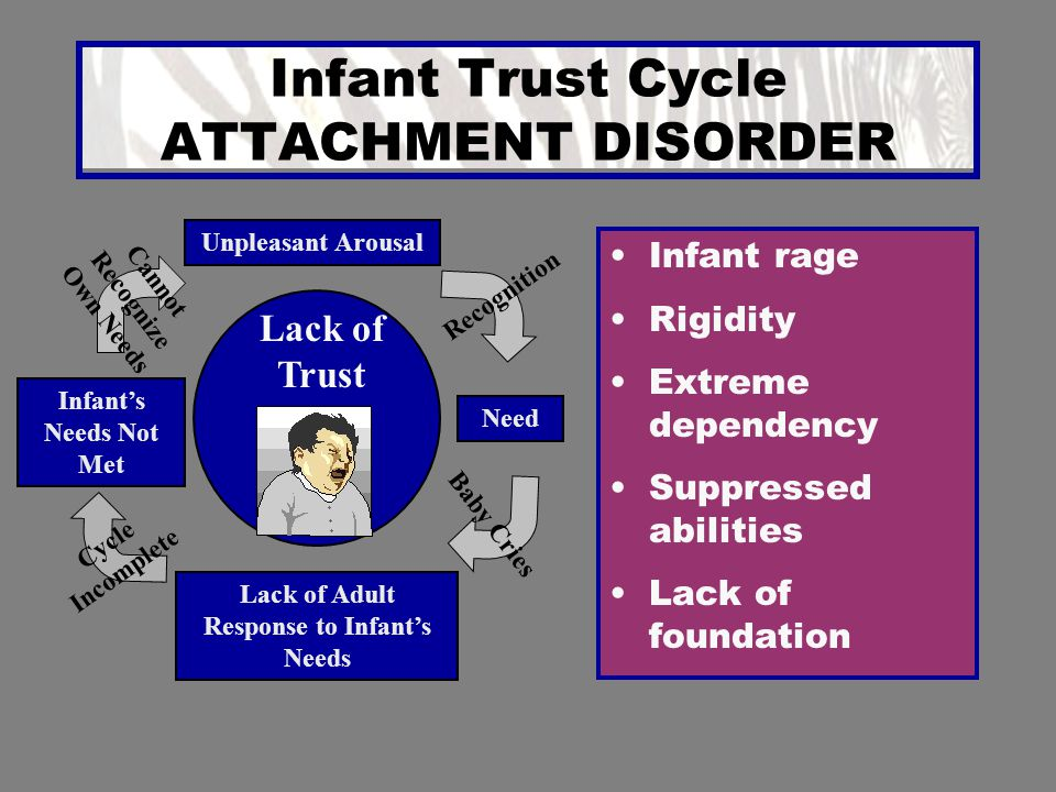 Infant Trust Cycle ATTACHMENT DISORDER