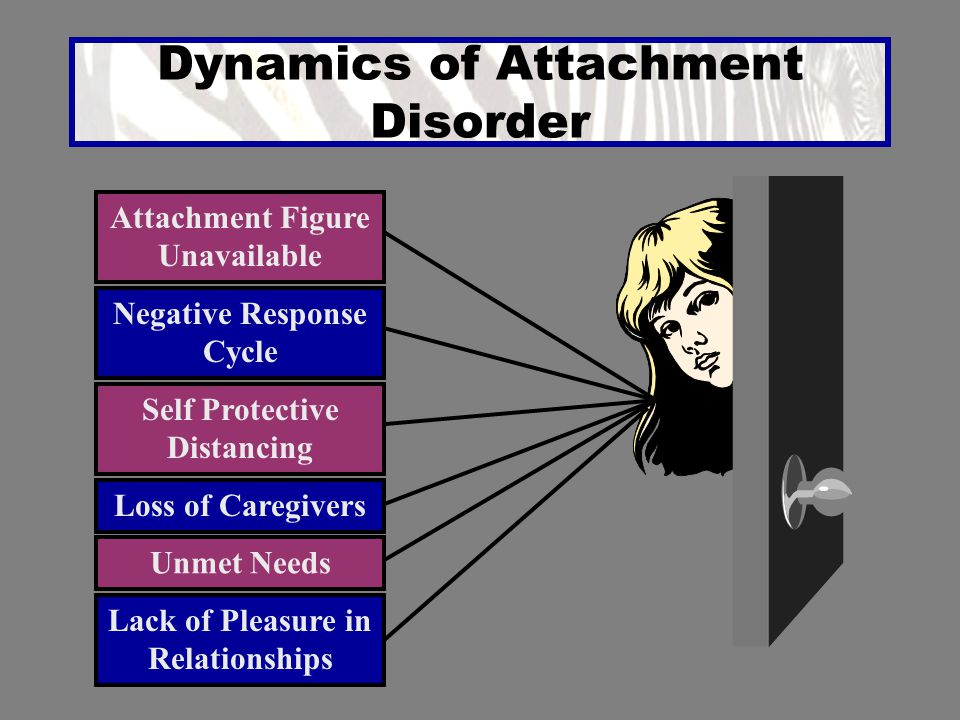 Dynamics of Attachment Disorder