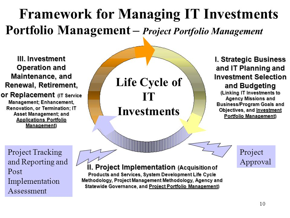 investment portfolio project Project portfolio management (ppm) is the centralized management of the processes, methods, and technologies used by project managers and project management offices (pmos) to analyze and collectively manage current or proposed projects based on numerous key characteristics.