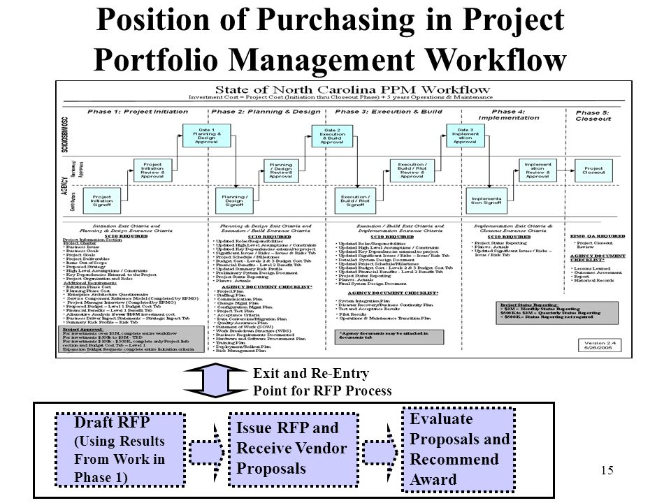 Position of Purchasing in Project Portfolio Management Workflow