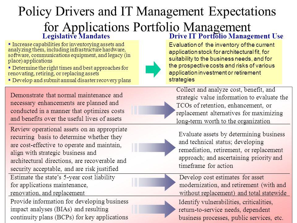 Drive IT Portfolio Management Use