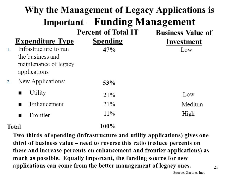 Percent of Total IT Spending Business Value of Investment