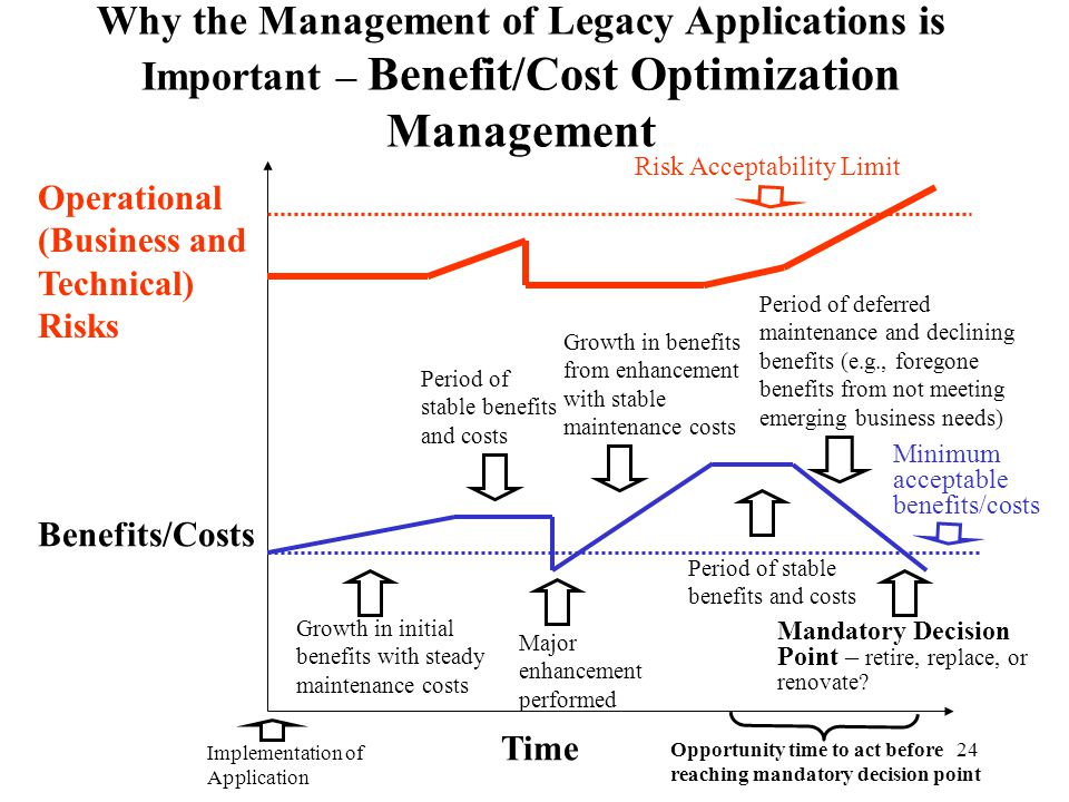 Why the Management of Legacy Applications is Important – Benefit/Cost Optimization Management