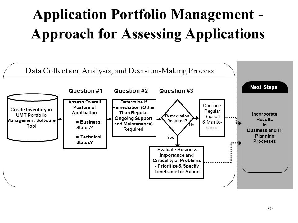 Application Portfolio Management -Approach for Assessing Applications
