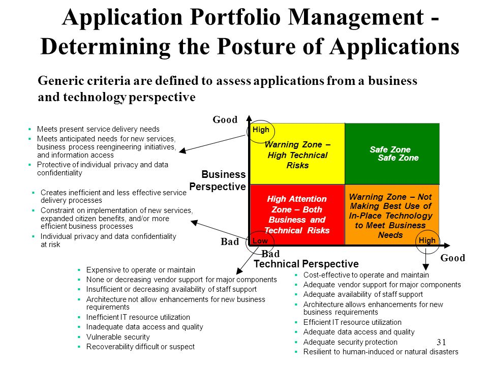 Application Portfolio Management - Determining the Posture of Applications