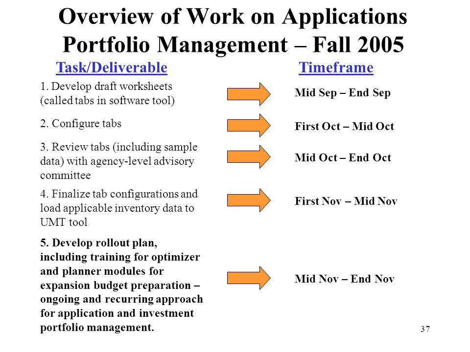 Overview of Work on Applications Portfolio Management – Fall 2005