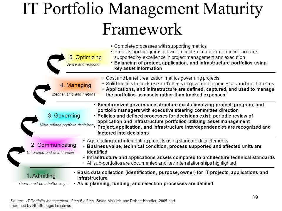 IT Portfolio Management Maturity Framework