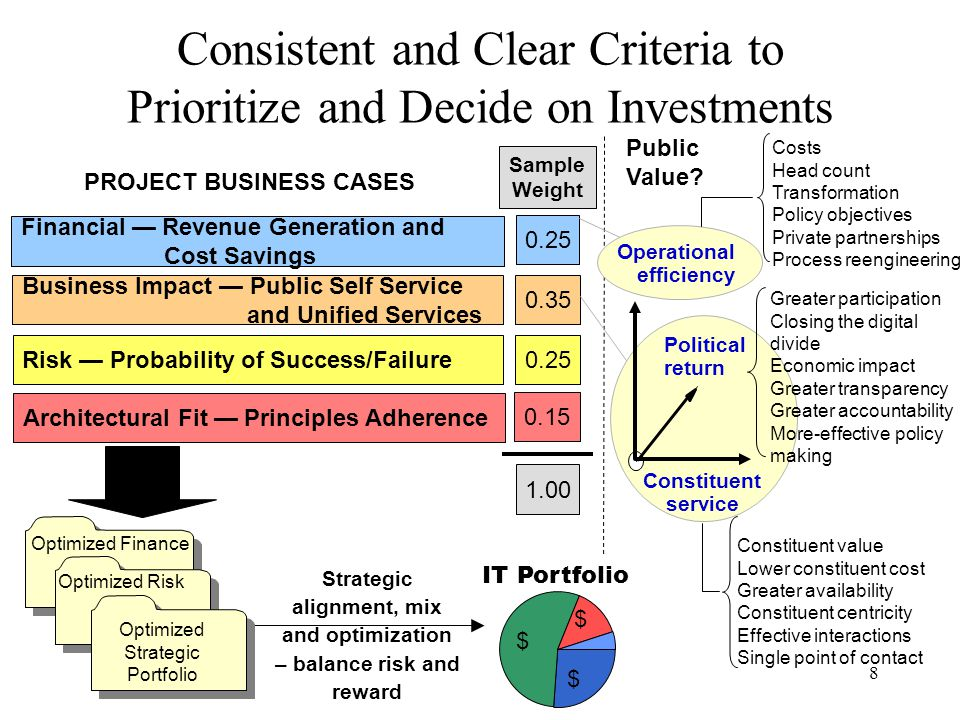 Consistent and Clear Criteria to Prioritize and Decide on Investments
