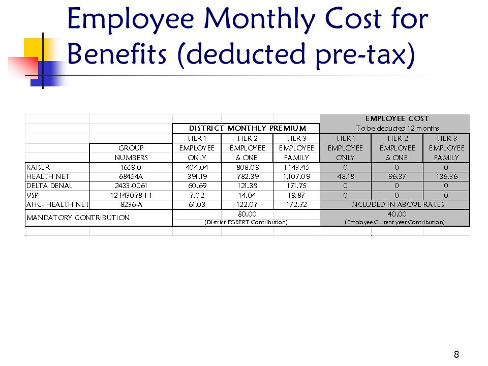 Employee Monthly Cost for Benefits (deducted pre-tax)