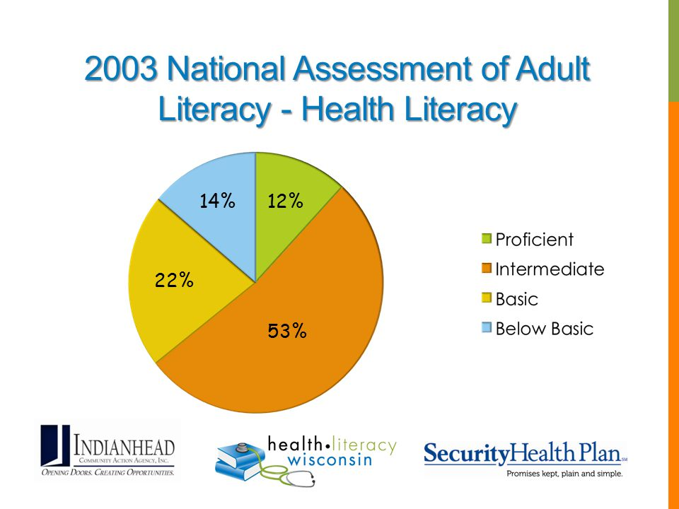 2003 National Assessment of Adult Literacy - Health Literacy