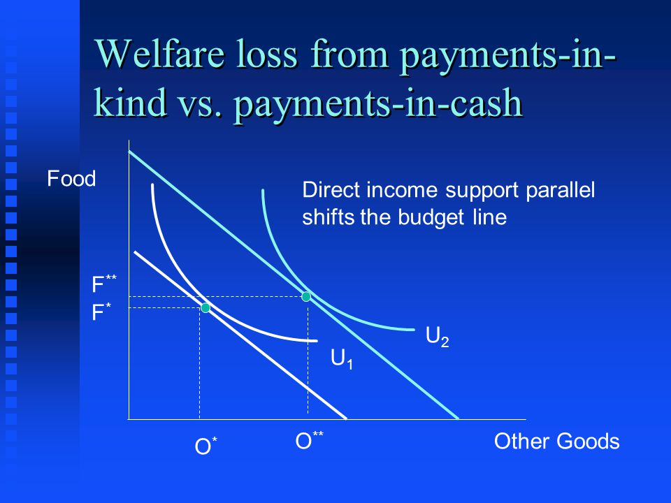 Welfare loss from payments-in-kind vs. payments-in-cash
