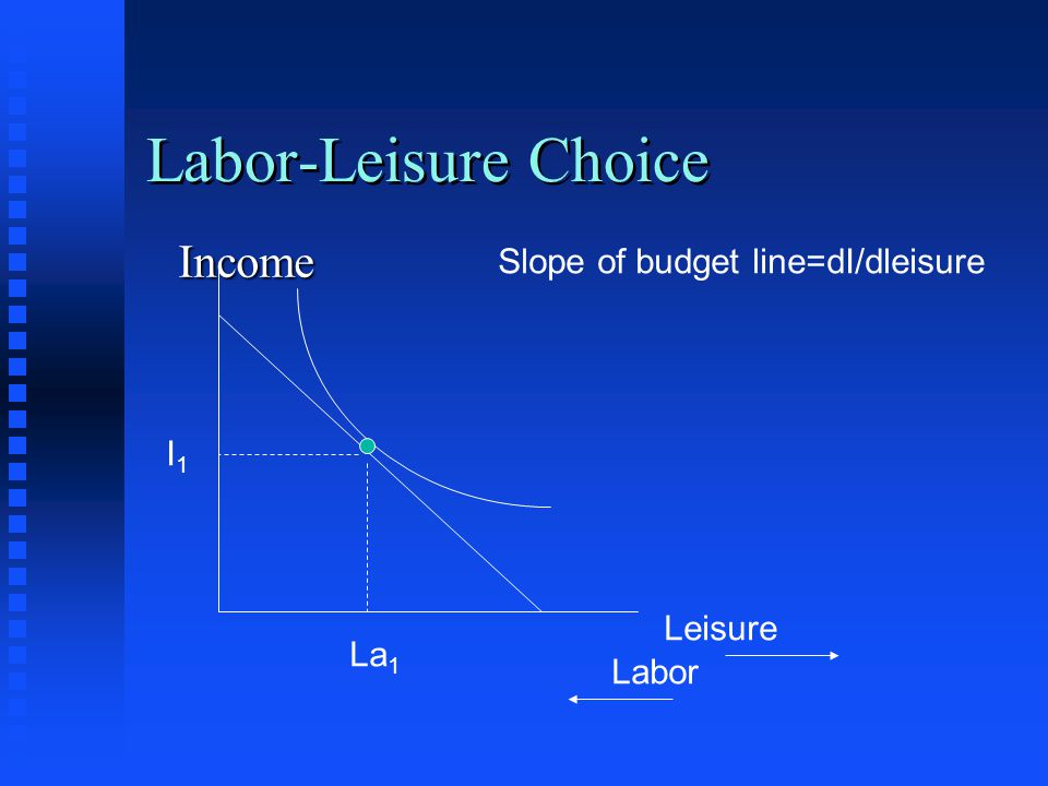 Labor-Leisure Choice Income Slope of budget line=dI/dleisure I1