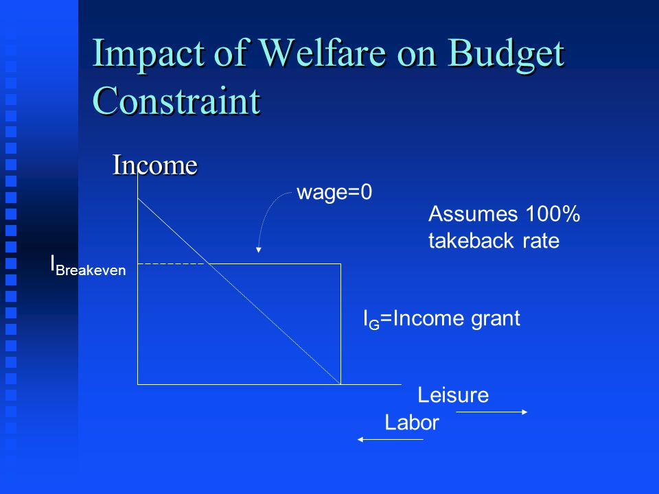 Impact of Welfare on Budget Constraint