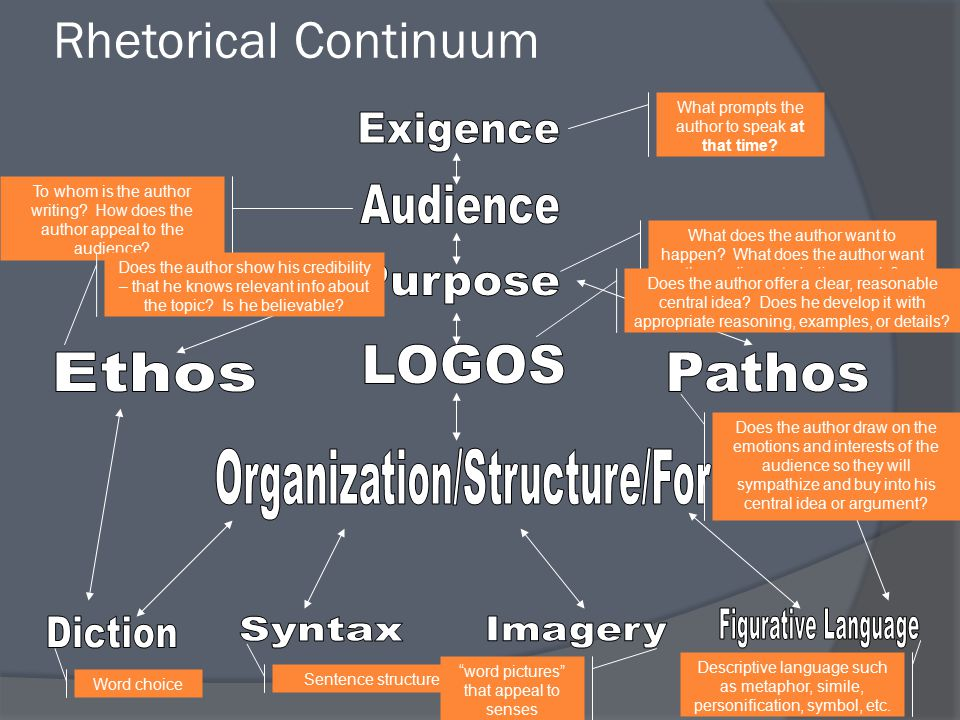 Rhetorical Continuum Exigence Audience Purpose Pathos LOGOS Ethos