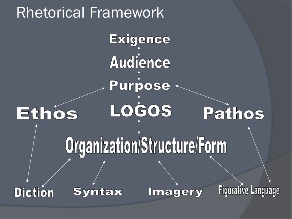 Organization/Structure/Form