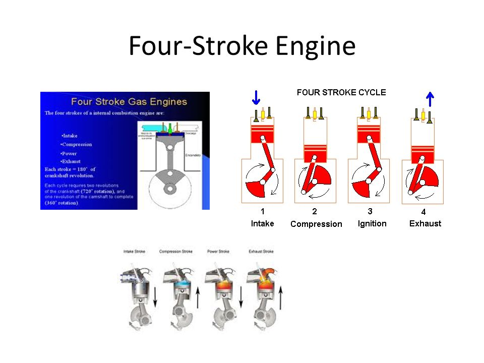 Four-Stroke Engine