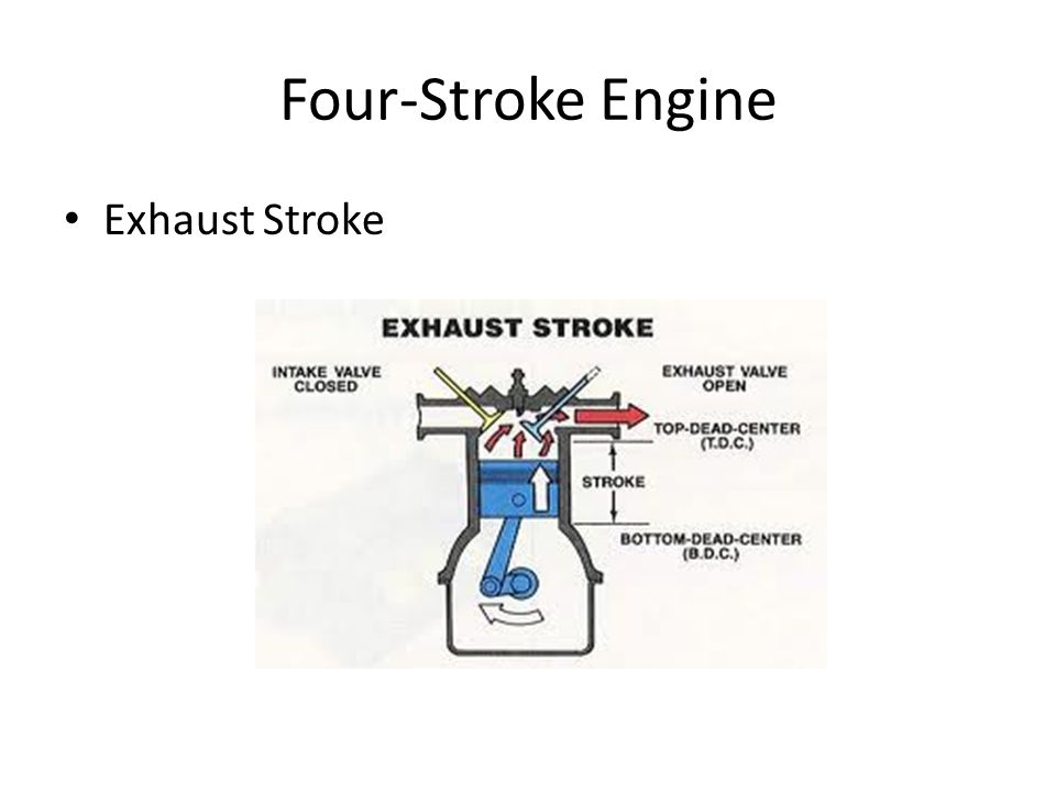 Four-Stroke Engine Exhaust Stroke