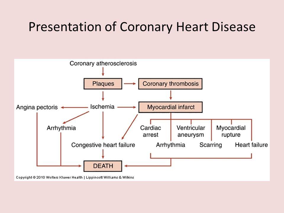 Presentation of Coronary Heart Disease